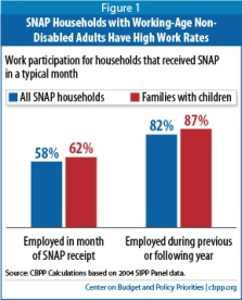 SNAP households work