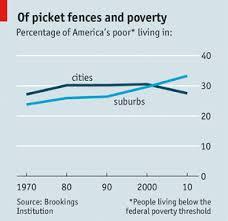 suburban poverty2